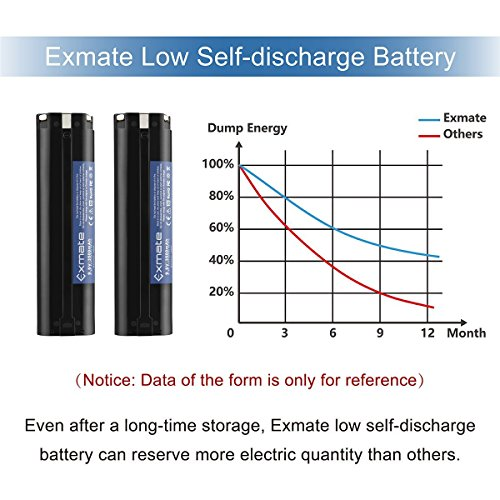 Exmate 2PCS 9.6V 3500mAh Ni-MH Replacement Battery Compatible with Makita 9033 193890-9 192696-2 632007-4 9001 9002 9600 191681-2 192533-0 4093D 4093DW 5090D 5090DW 6095D by Exmate (Image #8)