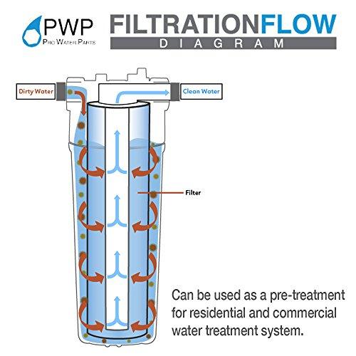 Pwp Blog Partsworld Performance: 50 Pack PWP 5 Micron 10 X 2.5 Sediment Water Filter