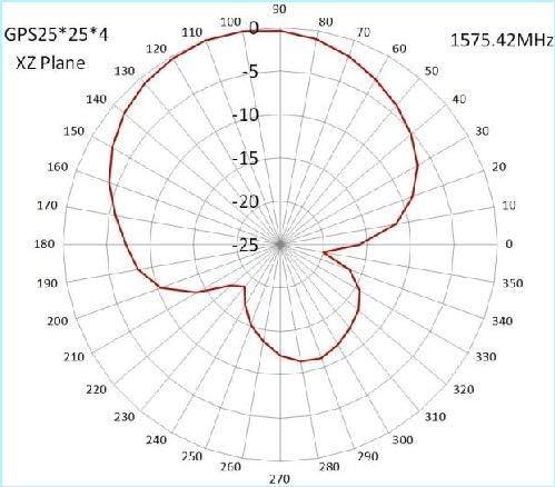 MASWELL GPS Active Antenna semisphere Screw Mount Navigation Antenna