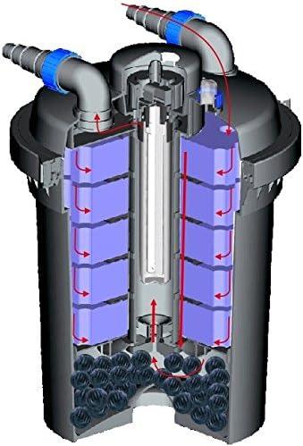 SUNSUN CPF-380 filtro de presión para estanque incl. 11 W, unidad ...