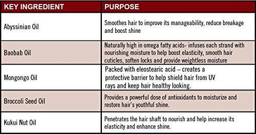Oils that penetrate hair shaft share your