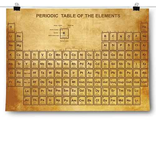 Inspired Posters Vintage Periodic Table Poster Size 24x36 (Vintage Periodic Table)