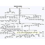 Le Musée sortie couleur de biblique–Arbre généalogique–poster A3