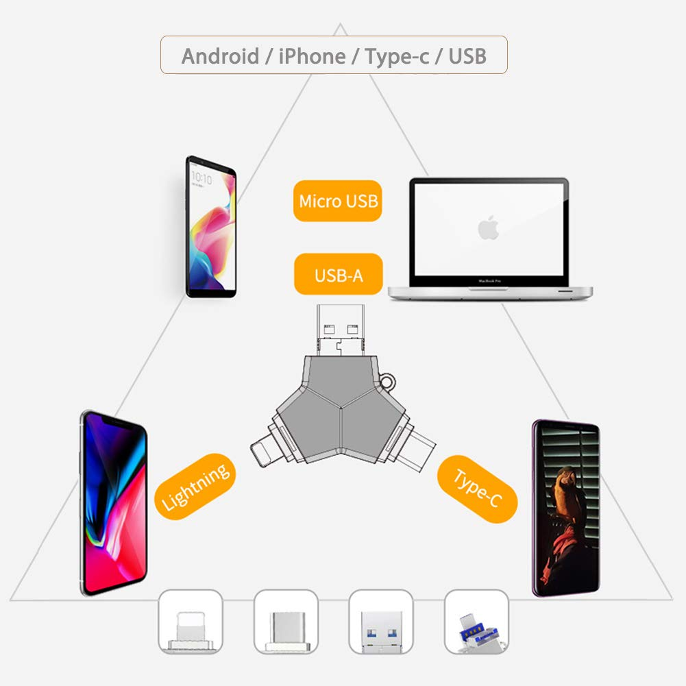 USB C Flash Drive 32GB USB 3.0 Compatible iPhone XR Xs Max iPad iMac Memory Stick Extension Storage Multi Ports Computer Samsung Android Smart Phone (32G, USB+Type C+iOS)