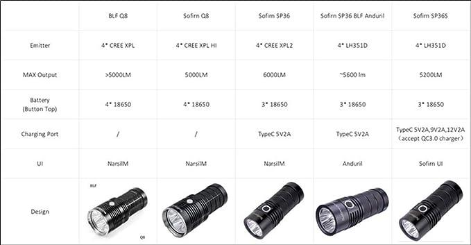 Lighting Torches Led Torch SP36 Powerful Flashlight 5500 Lumen BLF ...