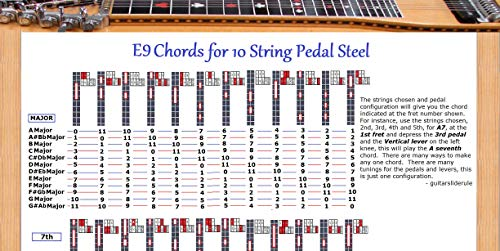 E9TH PEDAL STEEL CHORDS POSTER 10 STRING GUITAR