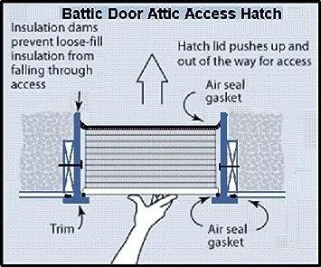 Amazon.com : DELUXE E Z Hatch Attic Access Door R 42 : Home And Garden  Products : Garden U0026 Outdoor