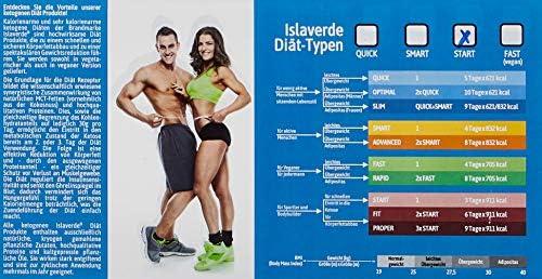 Ketogene Diät START KETOSIS, LCKD: 3-Tage Packung, 911 kcal/Tag, Tagesrationen für gewichtskontrollierende Ernährung,  Pulvermischungen in Beuteln, 15 Portionen, 525 g