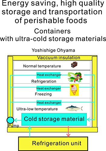 Energy saving high quality storage and transportation of perishable foods Containers with ultra-  sc 1 st  Amazon.com & Energy saving high quality storage and transportation of perishable ...
