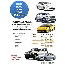 2005 2006 2007 2008 Vehicles: 4,100 Vehicle Models FUEL/GAS/Diesel/Ethano, Consumption Comparison Analysis
