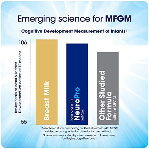 Enfamil NeuroPro Infant Formula - Brain Building Nutrition Inspired by Breast Milk - Powder Refill Box, 31.4 oz (Pack of 4) by Enfamil (Image #5)