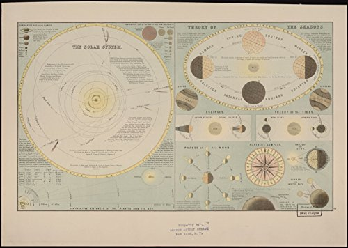 8 x 10 Reprinted Old Vintage Antique Map of: c.1885 The Solar System. - Map Wall System Solar