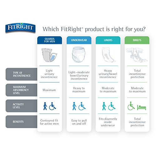 Medline Fitright Ultra Protective Underwear, Large, 4 packs of 20 (80 total) by Medline (Image #3)