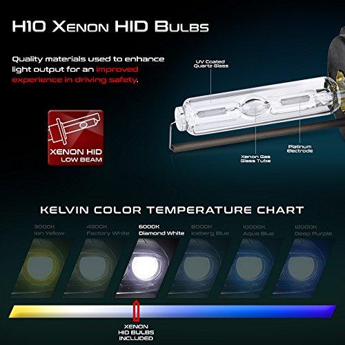 Vipmotoz H10 9140 9145 Premium True 55w Xenon Hid Conversion Kit