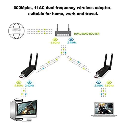 KKmoon USB Wifi Adapter 11AC 600Mbps USB Dual Band 2 4G 5 8G
