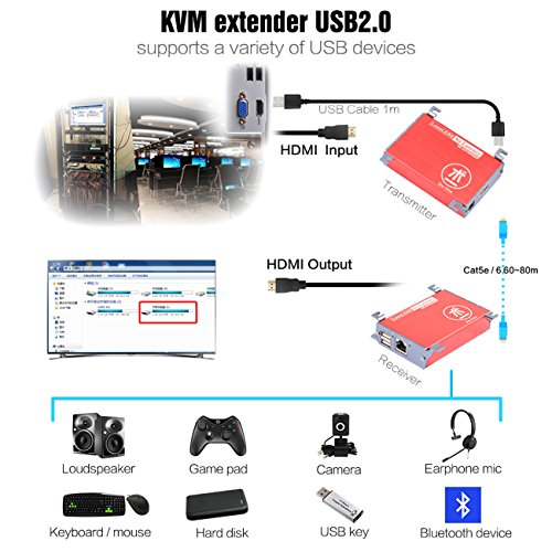 HDMI USB KVM Extender,262ft (80m) HDMI +KVM USB Extender with PoE Transmitter and Receiver Over Cat5/5e/6/6e RJ45,No Signal Loss or Latency,Extend Up To 80m 262ft Support AV1080P, DVR,Computer,Loptop by ShuOne (Image #2)