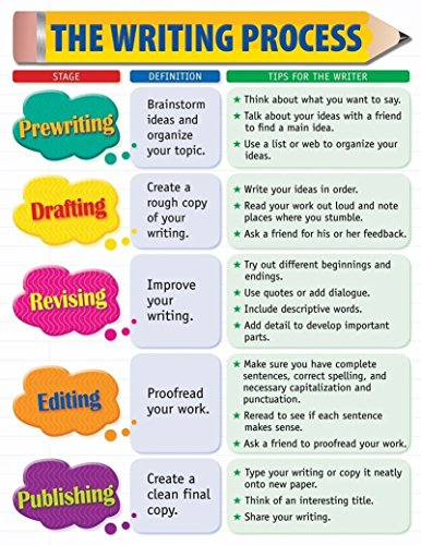 NewBrightBase The Writing Process Chart Fabric Cloth Rolled Wall Poster Print - Size: (32