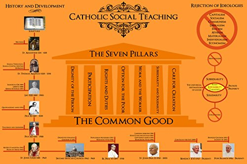 The Mad Papist Principles of Catholic Social Teaching - Poster - 24x36 (Catechism Of The Catholic Church Social Justice)