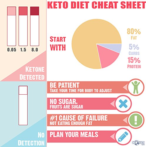 Ketone Strips (USA Made, 150 Count): Accurate Ketosis Urine Test Strips For Keto Diet, Diabetics ...