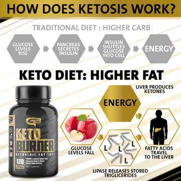 Keto Fat Burner Pills, Exogenous Ketones W/ 2g Go Bhb Keto Weight Loss Supplement & Garcinia Cambogia Blend for Men & Women. Ketone Supplement for Belly Fat, Appetite Suppressant, Energy, Ketosis by GLADIATOR GYM GEAR (Image #5)