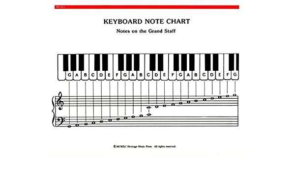 Elementary piano note chord chart res hmp pp314 sheet