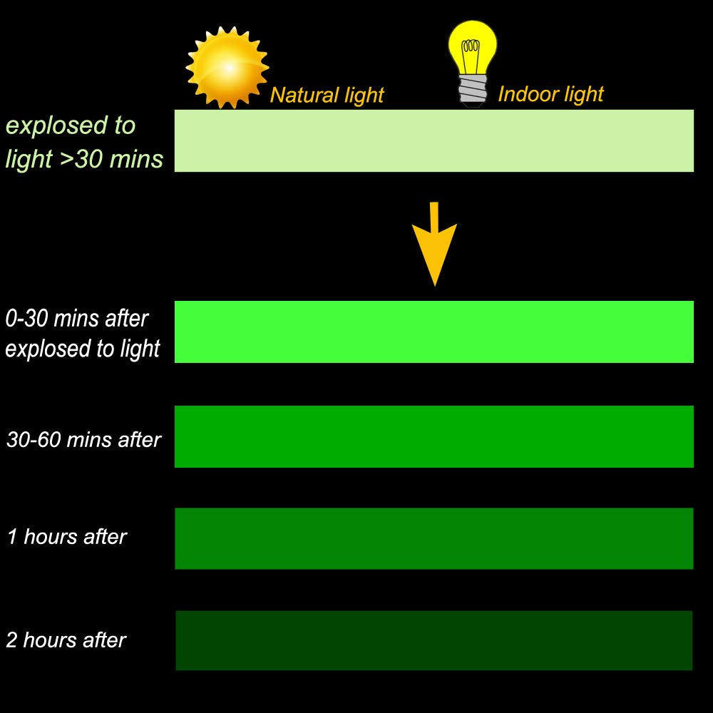 Gebildet Leuchtendes Band Tragbar Selbstklebendem Band Glow In The Dark Langlebig Luminous Tape Stabil Warnband Wasserdicht Abnehmbar Sicherheit // 2cm * 5m 1 St/ück