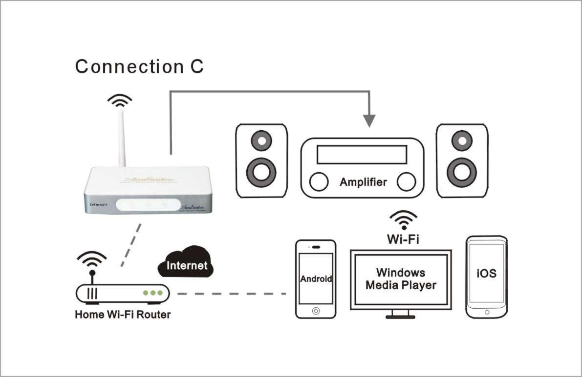 Accubasston Letmusic WiFi Music Player 24Bit//96kHz DAC Support AirPlay DLNA NAS