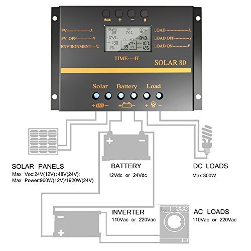 80A Solar Charge Controller, 12V 24V System 1920W Solar Power PWM Charge Controller by PowMr (Image #5)