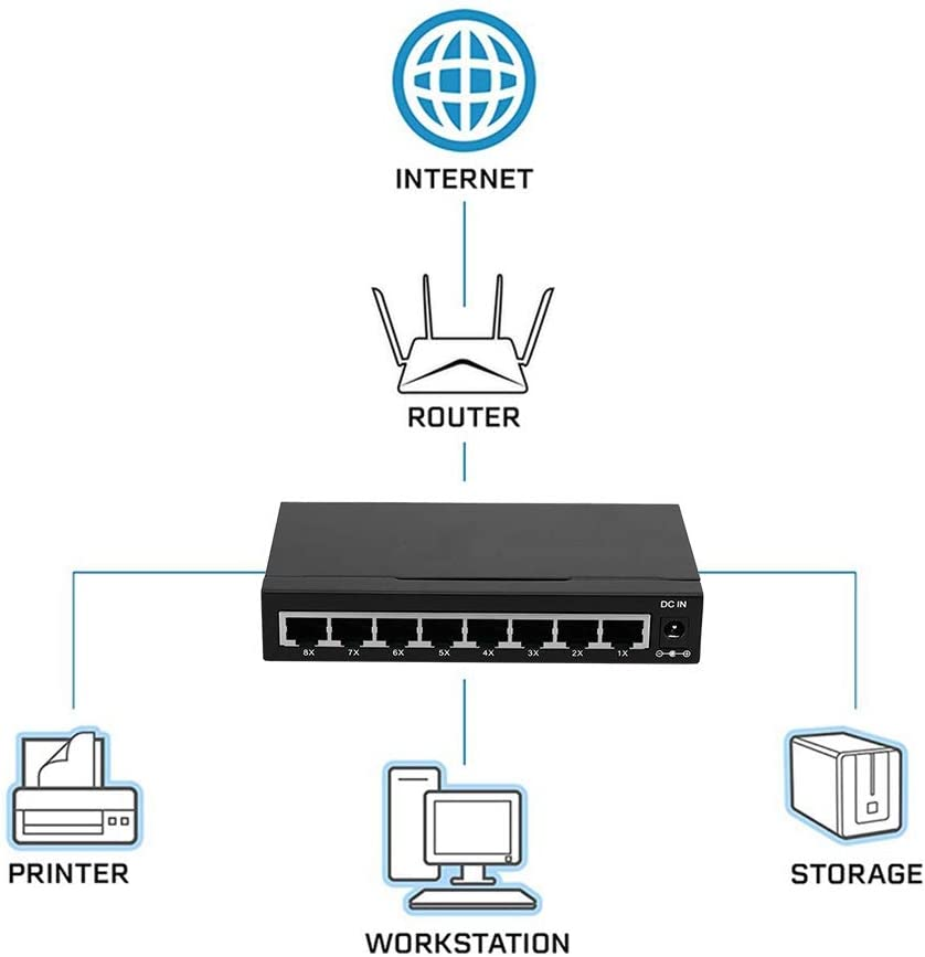 Value-5-Star Mini 8-port POE 10//100Mbps Fast Ethernet Network Smart Switch Wireless AP//IP Phones of