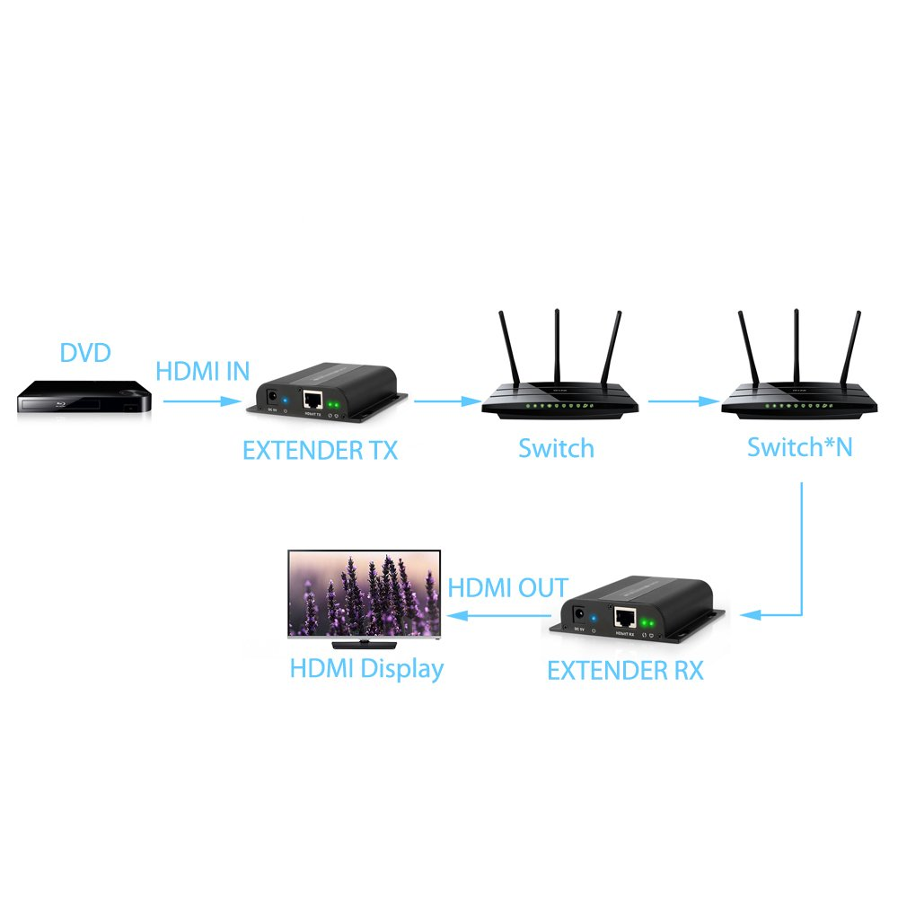 eSynic 120m//394ft HDMI Extender Full HD 1080p HDMI Ethernet Network Extender with IR Remote Control Over Single RJ45 CAT6//6a Cable HDMI Transmitter Receiver Kit Supports Sky HD Box Laptop PC