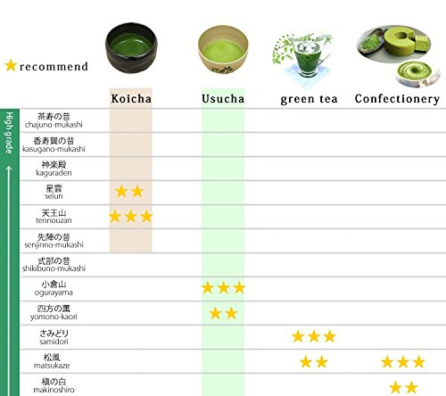 Seiun 150g tin, Premium Ceremonial Grade Uji Matcha Green Tea Powder from Yamamasa Koyamaen, Kyoto by Yamamasa Koyamaen (Image #7)