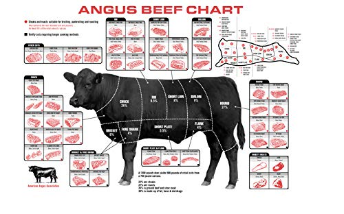 Beef Cuts Of Meat Butcher Chart Poster 40 inch x 24 inch / 21 inch x 13 inch