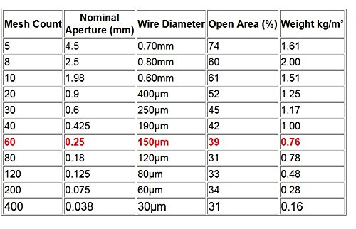 Geflochtenem Draht 60 Netz -- 30x60cm Größe -- 0.25mm Loch -- 150µm ...