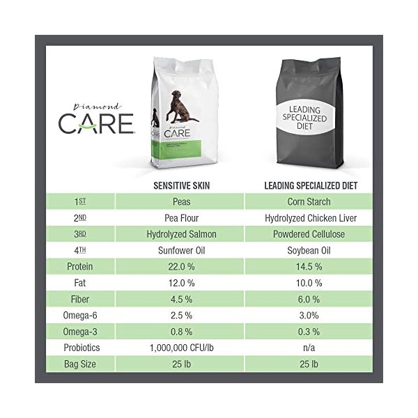 Diamond CARE Specialized Diets Dry Dog Food to Support Health Issues with Weight Management, Sensitive Skin, or…