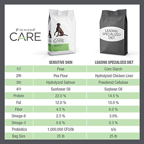 Diamond Care Sensitive Skin Recipe Specially Made As A Limited Ingredient Diet with Hypoallergenic Essentials To Support Dogs with Sensitive Skin, Itchy Skin Or Allergies 25lb