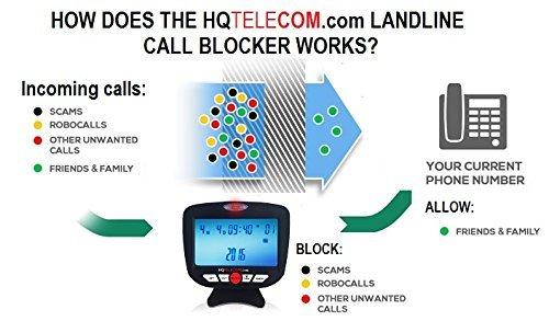 Landline Call Blocker Version 6 by HQTelecom.com