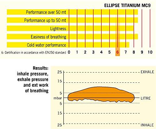 Cressi Sub Elipse Titanium Scuba Regulators Dive Regulator