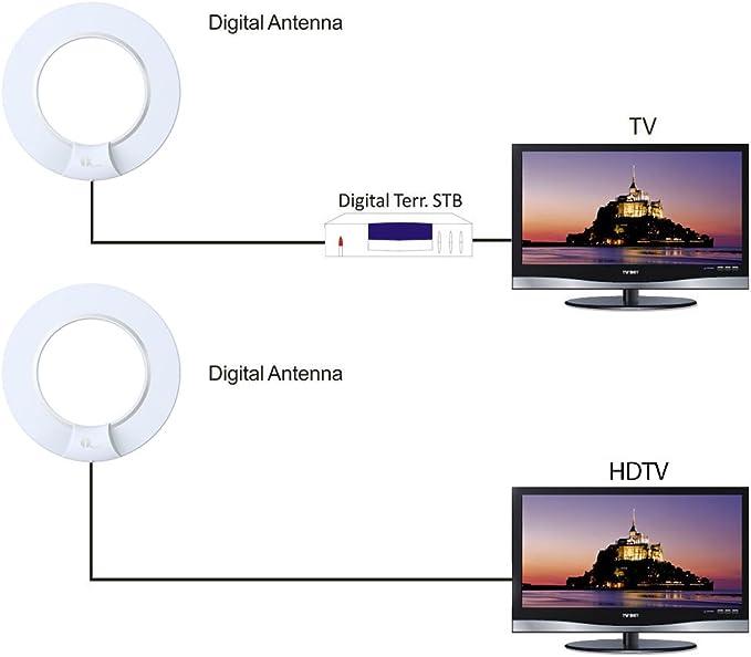 1byone Antena Omnidireccional Super Fina HDTV 56 Kms, Antenas de TV con Soporte y Cable Coaxial de Alto Rendimiento de 3 Metros, Filtro Señal 4G Incorporado Antenas TDT-Blanco/Negro: Amazon.es: Electrónica