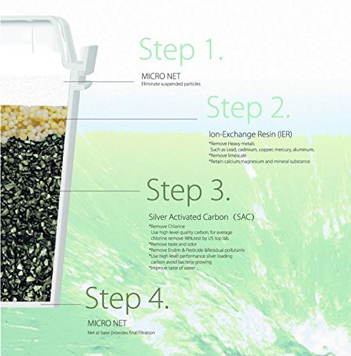 Ledoux Waters Replacement Filter for 10 Cup Water Filter Pitcher Advanced Water Filtration System