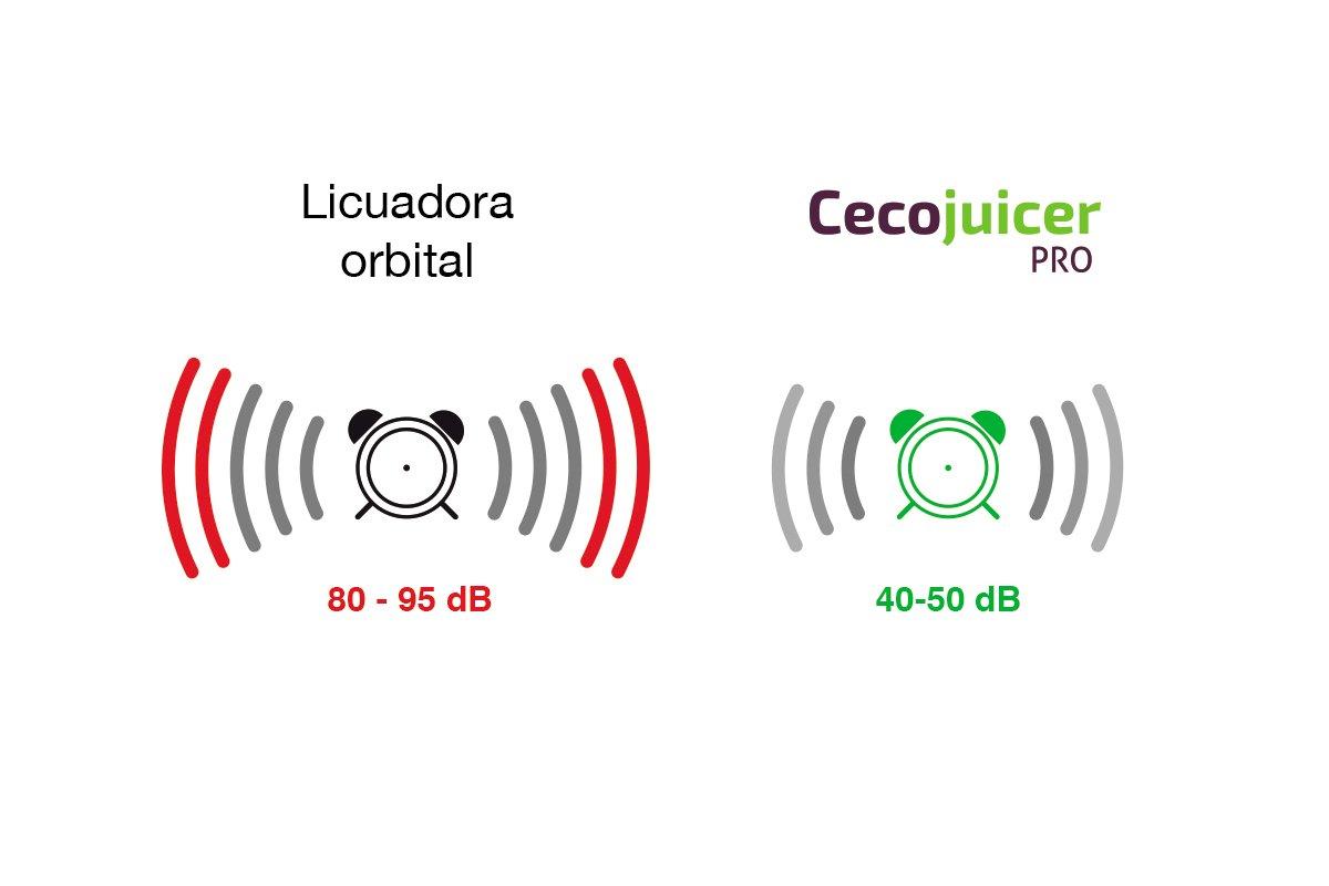 Licuadora y extractor de zumo de prensa fría Cecojuicer Pro: Amazon ...