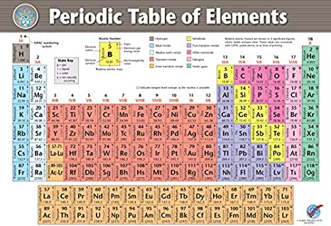 Graphic Education Vinyl Periodic Table Of Elements 23 In X 33 In Chemistry Science Educational Poster Print 2019 Edition