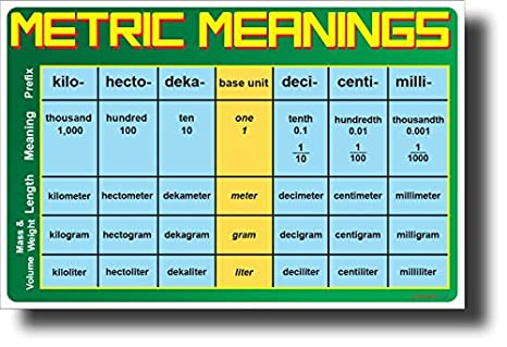 Amazon Metric Meanings New Math Science Skills Poster