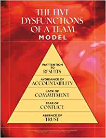 The Five Dysfunctions of a Team Workshop Kit, Poster