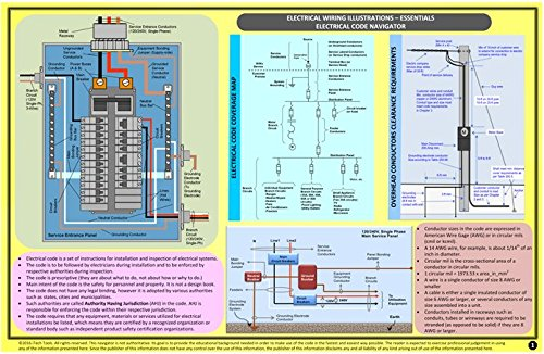 Electrical Wiring Illustrations Mini Poster (Electrical Wiring Diagrams compare prices)