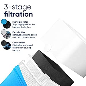Blue Pure 211+ Air Purifier 3 Stage with Two Washable Pre-Filters, Particle, Carbon Filter, Captures Allergens, Odors, Smoke, Mold, Dust, Germs, Pets, Smokers, Large Room