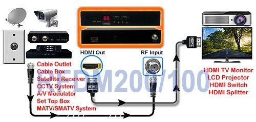 Amazon.com: RF Coax To HDMI VGA Component YPbPr Video Demodulator TV Tuner For NTSC System: Home Audio & Theater
