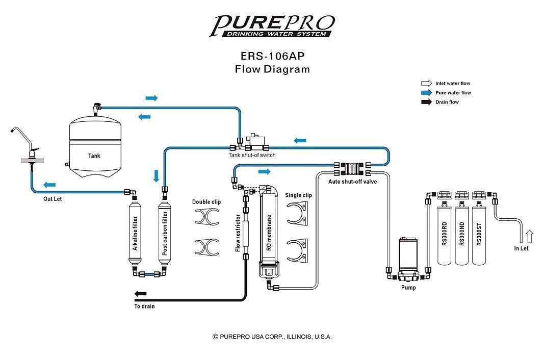 Pure-pro de cambio rápido alcalinas 6 plataformas de ósmosis inversa para Sistema de filtro con bomba: Amazon.es: Hogar