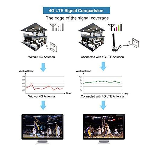 Ckeyin ® 30dBi 4G 3G 2 4G LTE Interface CRC9 Antenna Signal Booster  Amplifier for HUAWEI E160 E160E E173 E1820 E367 E3131 E353 E355 K4505 EC315