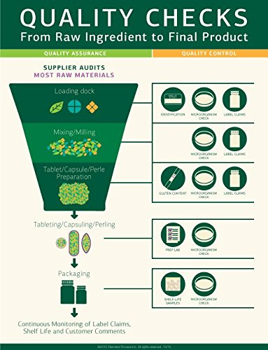 Standard Process - Cellular Vitality - Vitamin B1, B2, B6, Folate, B12, Biotin, CoQ10, Supports Healthy Cellular Processes and Provides Antioxidant Activity, Gluten Free and Vegetarian - 90 Capsules by Standard Process (Image #6)