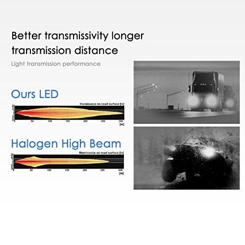 BEAMTECH-LED-Headlight-Bulbs-6500K-8000-Lumens-Extremely-Super-Bright-COB-LED-Chips-Conversion-KitXenon-White